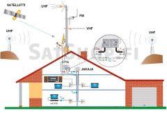 TV-antennipaketti: UHF, VHF, FM & optio satelliitille