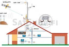 TV-antennipaketti: UHF+VHF (yhdistelmäantenni), FM & optio satelliitille