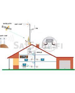Antennipaketti: UHF+VHF (yhdistelmäantenni), FM & optio satelliitille